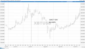 second-graph-bitcoin-part-1